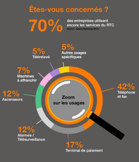 infographie-fin-rtc-orange